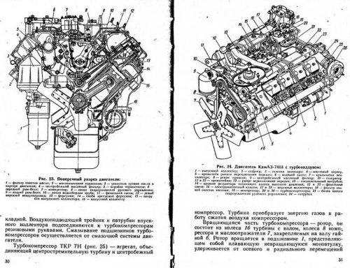 Автомобили КамАЗ моделей 5320, 53212, 5410, 54112, 5511, 55102