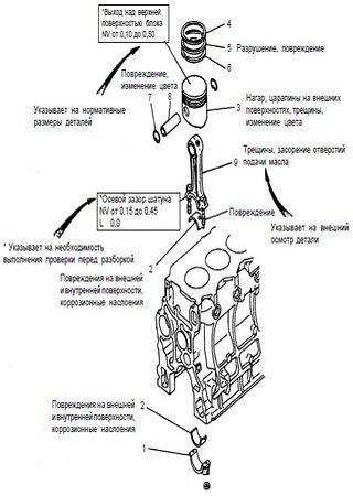 Instrukcja naprawy silników Hyundai D6AV, D6AB, D6AC